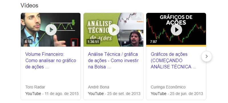 SEO On Serp de Vídeos